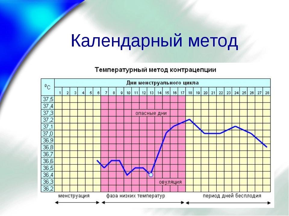 календарный метод-min